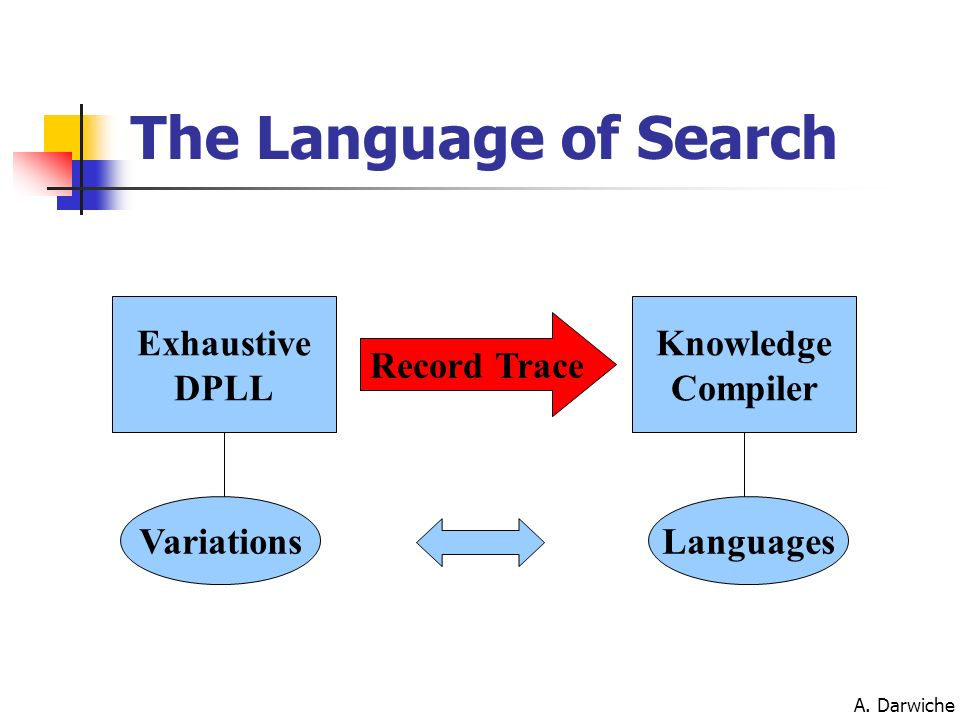 The Language of Search Exhaustive DPLL Knowledge Compiler Record Trace