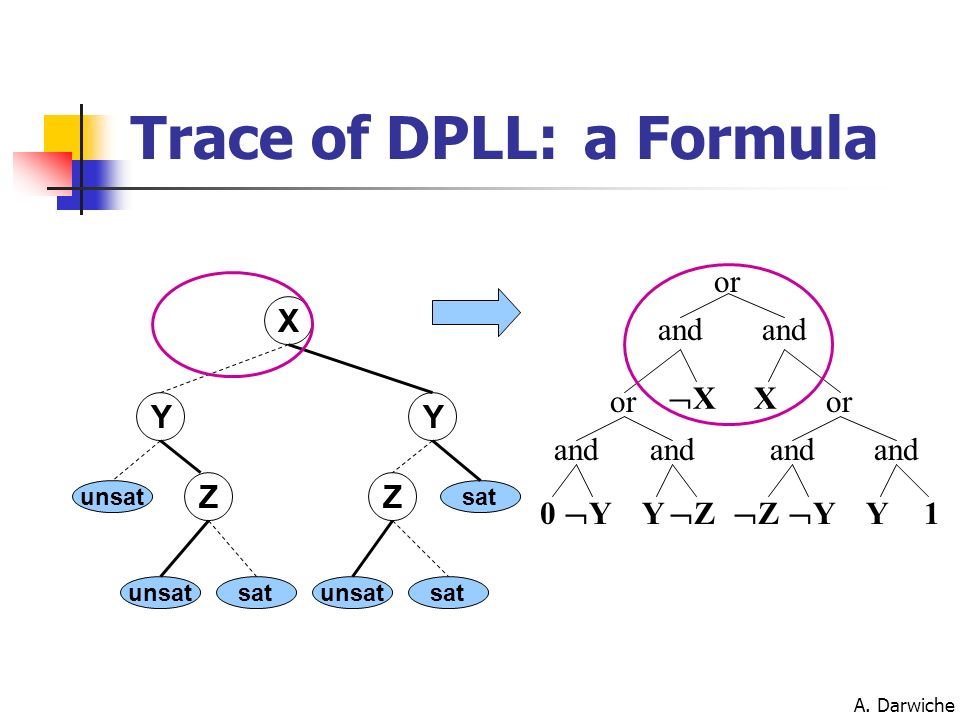 Trace of DPLL: a Formula or X and and or X X or Y Y and and and and Z