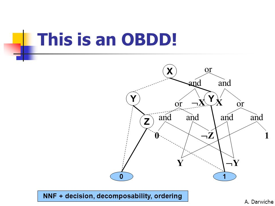 NNF + decision, decomposability, ordering