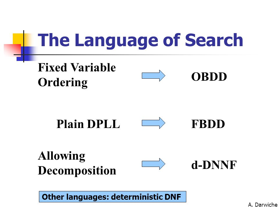 The Language of Search Fixed Variable Ordering OBDD Plain DPLL FBDD