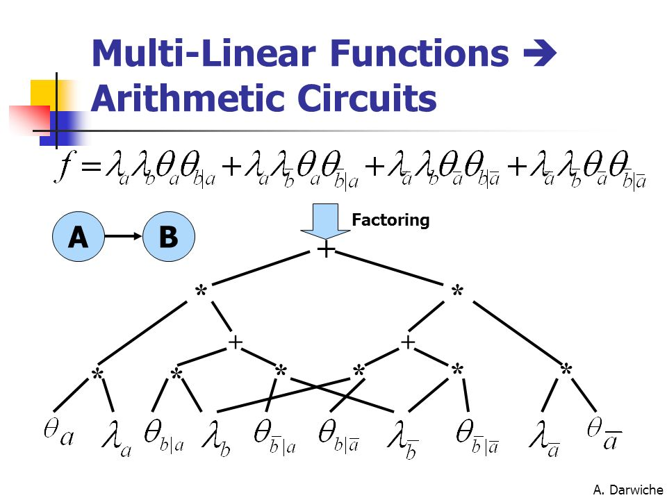 Multi-Linear Functions  Arithmetic Circuits