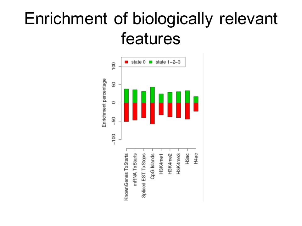 Enrichment of biologically relevant features