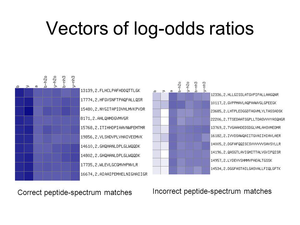 Vectors of log-odds ratios