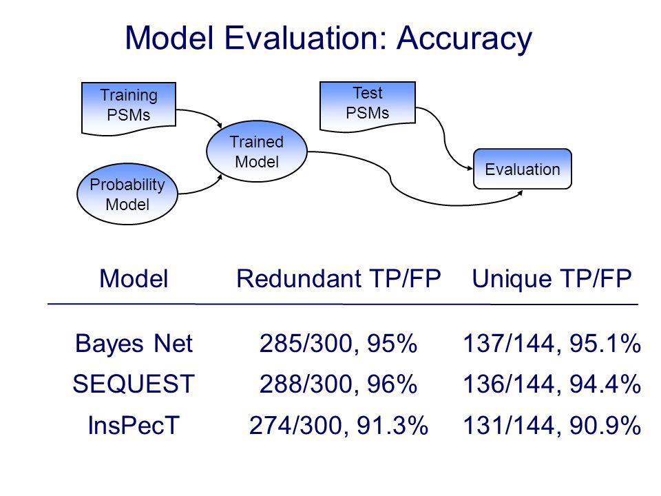 Model Evaluation: Accuracy