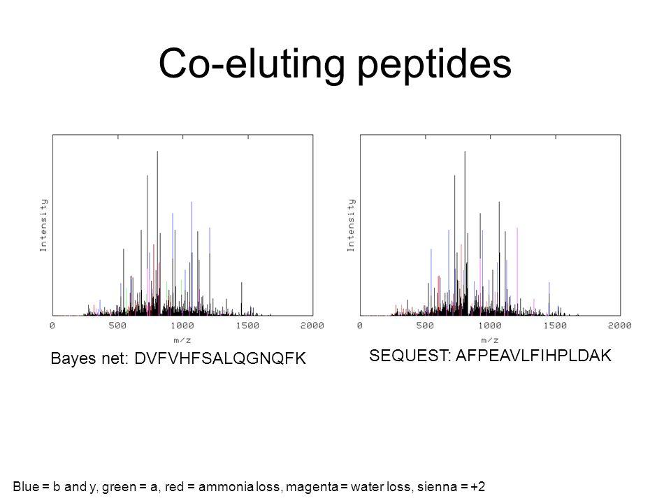 Co-eluting peptides SEQUEST: AFPEAVLFIHPLDAK