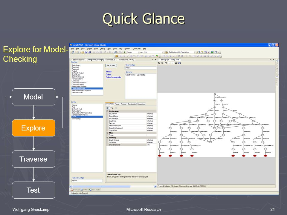 Quick Glance Explore for Model-Checking Model Explore Traverse Test