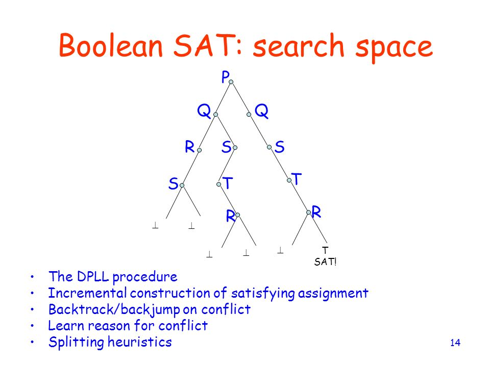 Boolean SAT: search space