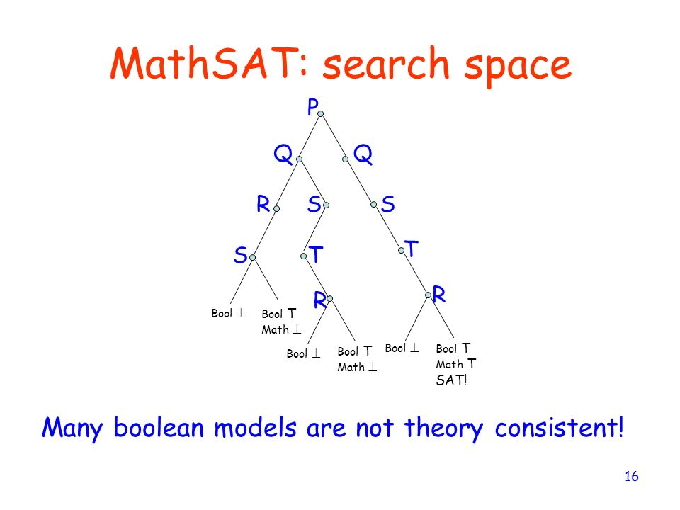 MathSAT: search space Many boolean models are not theory consistent! P