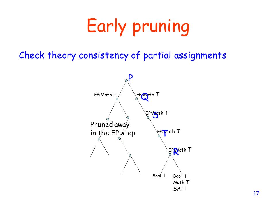 Early pruning Check theory consistency of partial assignments P Q S T