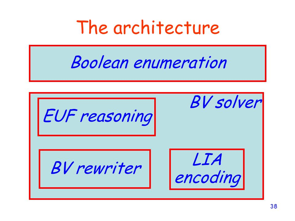 The architecture Boolean enumeration BV solver EUF reasoning