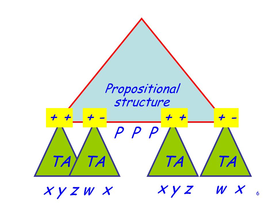 Propositional structure