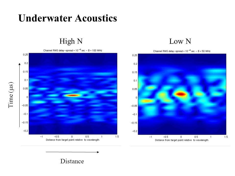 Underwater Acoustics High N Low N Time (µs) Distance