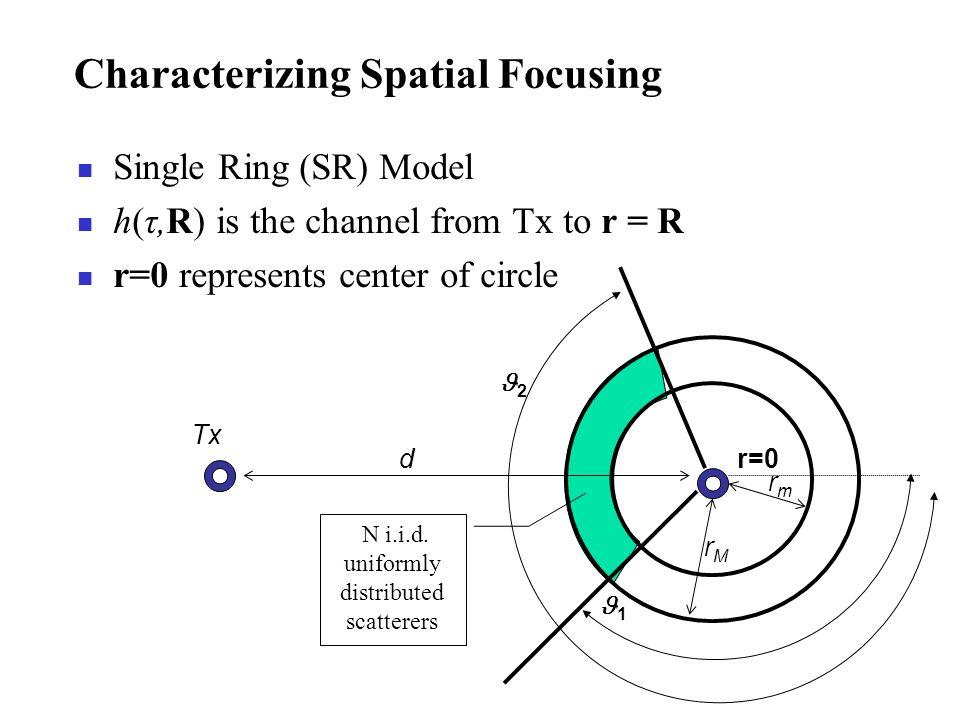 Characterizing Spatial Focusing