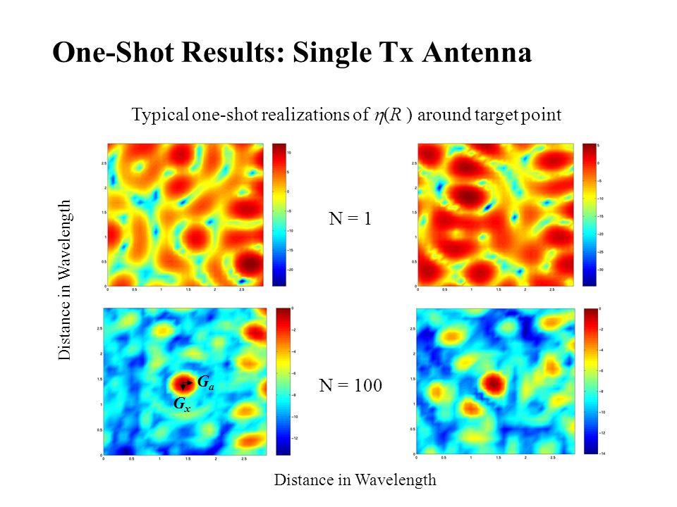 One-Shot Results: Single Tx Antenna