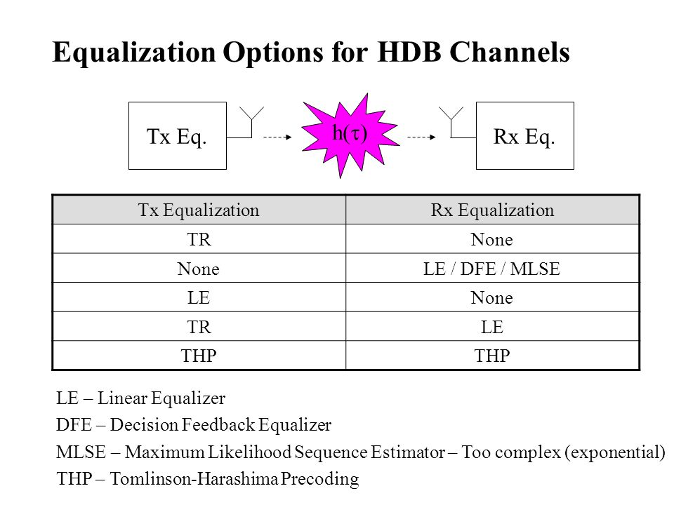 Equalization Options for HDB Channels
