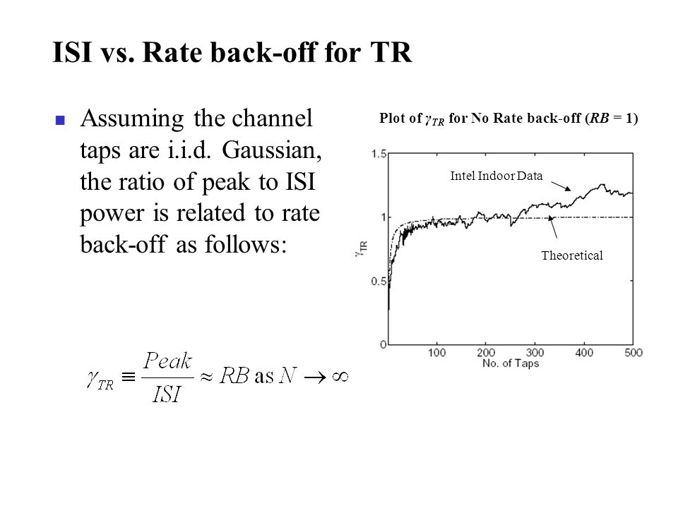 ISI vs. Rate back-off for TR