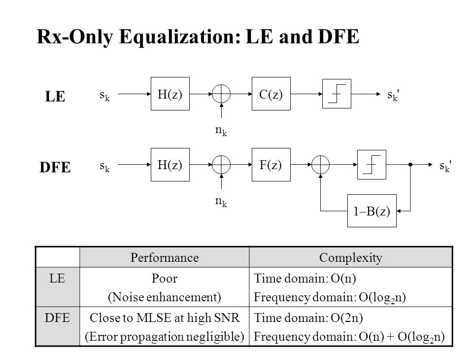 Rx-Only Equalization: LE and DFE