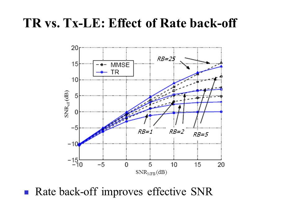 TR vs. Tx-LE: Effect of Rate back-off