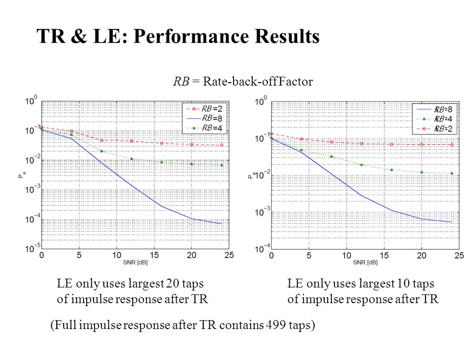 TR & LE: Performance Results