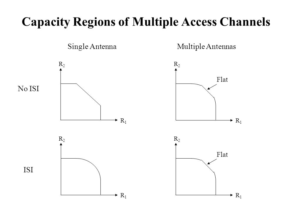 Capacity Regions of Multiple Access Channels