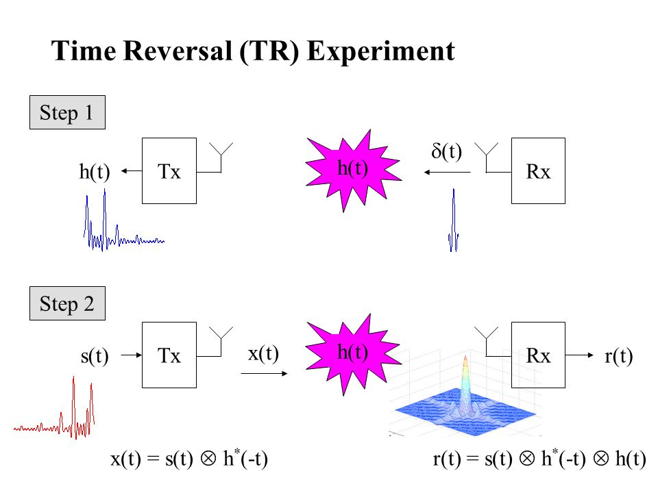 Time Reversal (TR) Experiment