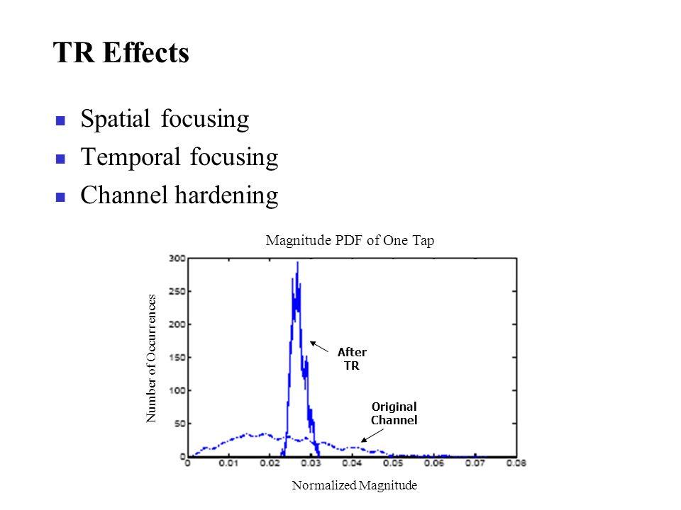 Magnitude PDF of One Tap
