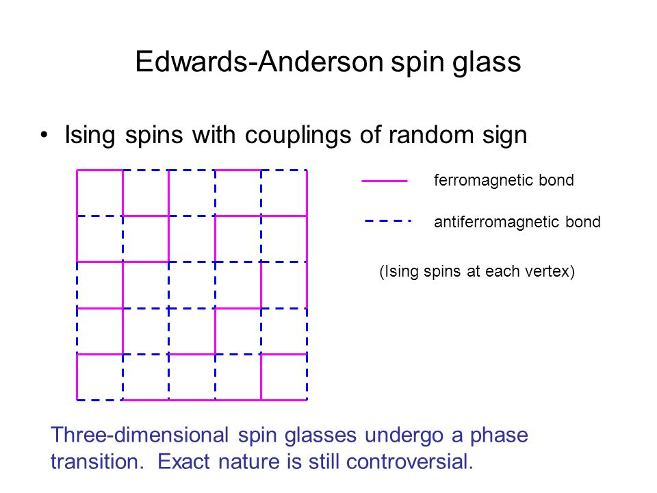 Edwards-Anderson spin glass