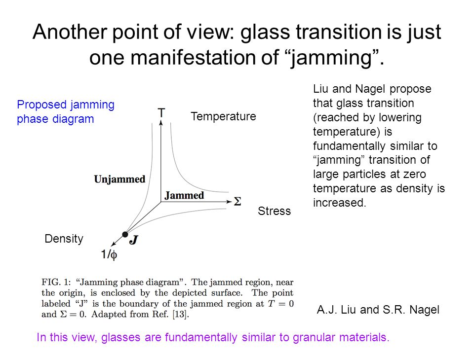 Another point of view: glass transition is just one manifestation of jamming .