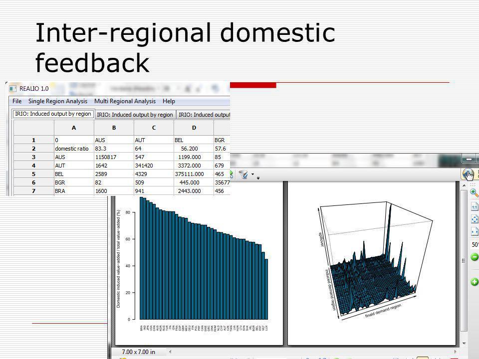 Inter-regional domestic feedback