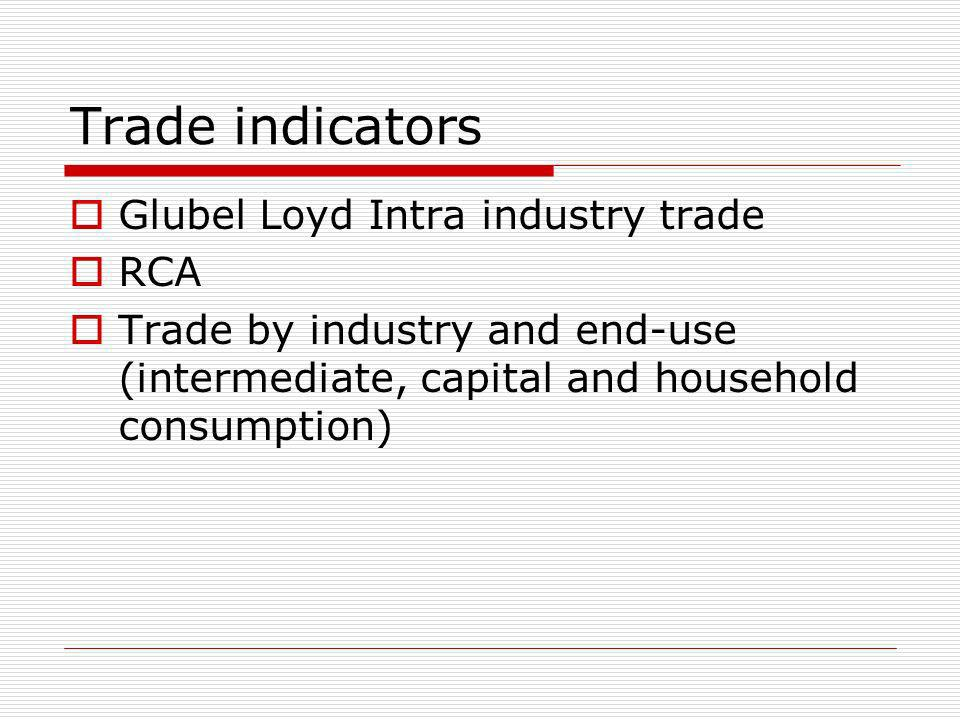 Trade indicators Glubel Loyd Intra industry trade RCA