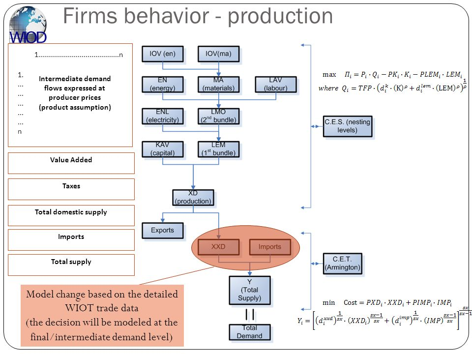 Firms behavior - production