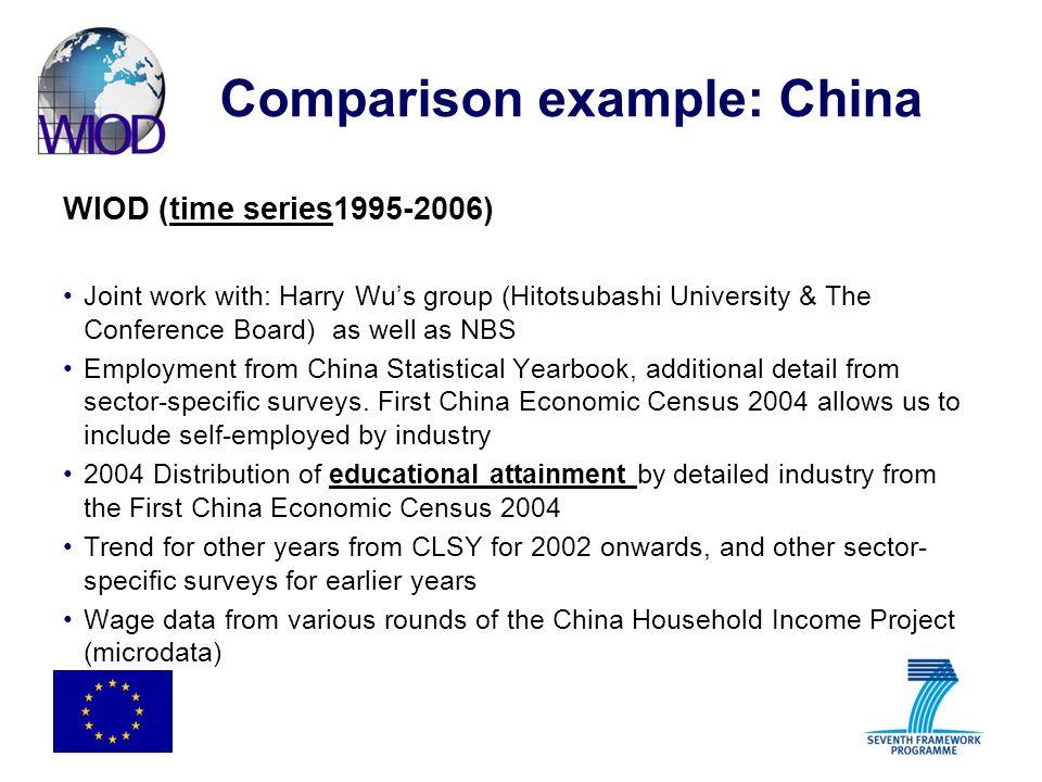 Comparison example: China