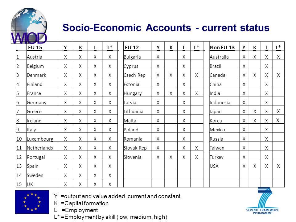 Socio-Economic Accounts - current status