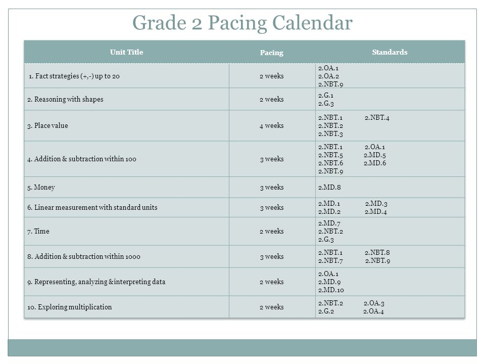 Grade 2 Pacing Calendar Unit Title Pacing Standards