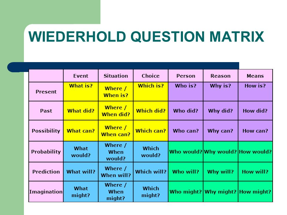 WIEDERHOLD QUESTION MATRIX