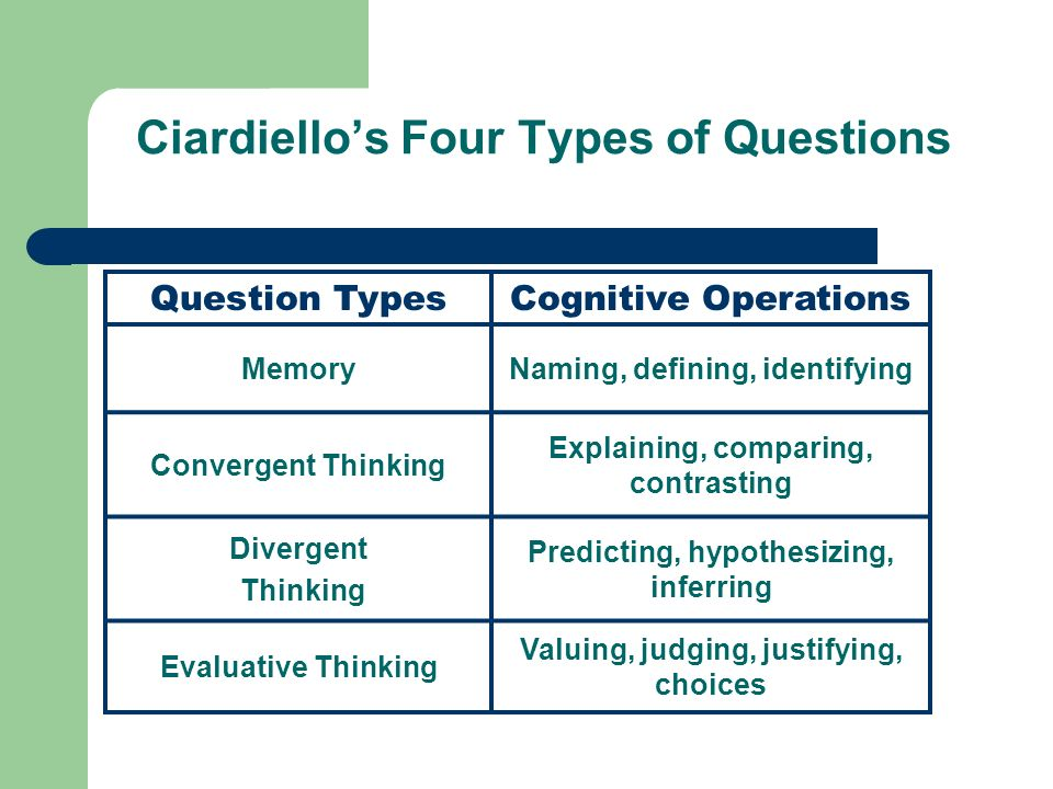 Ciardiello's Four Types of Questions