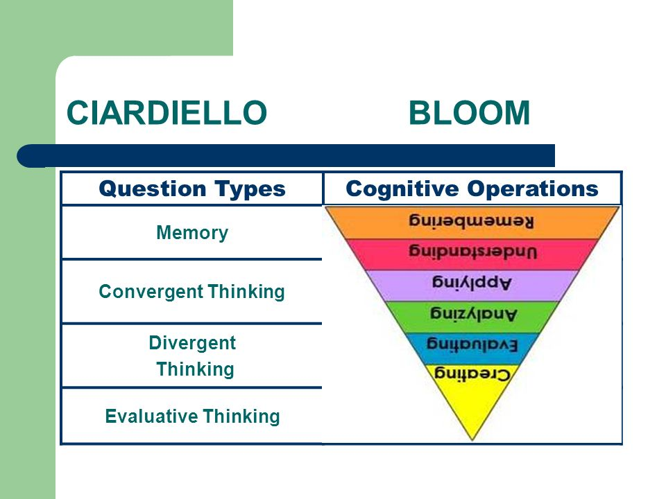 CIARDIELLO BLOOM Question Types Cognitive Operations Memory