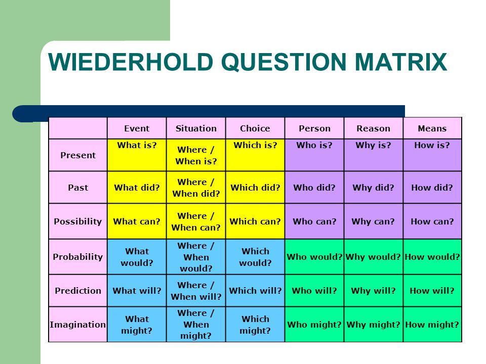WIEDERHOLD QUESTION MATRIX