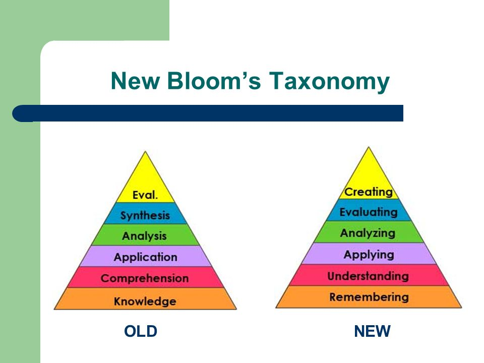New Bloom's Taxonomy OLD NEW