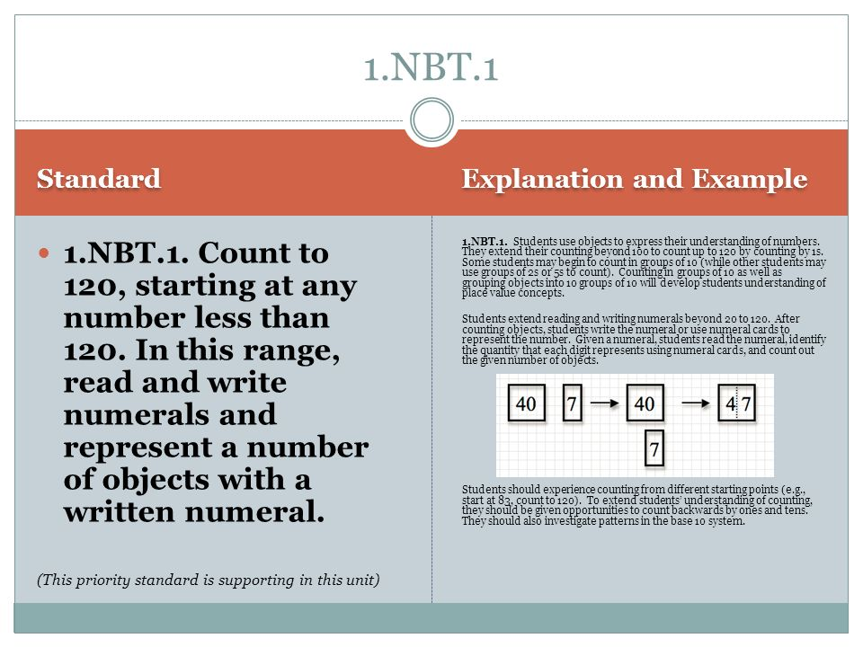 1.NBT.1 Standard. Explanation and Example.