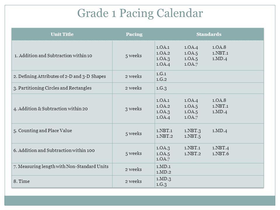 Grade 1 Pacing Calendar Unit Title Pacing Standards