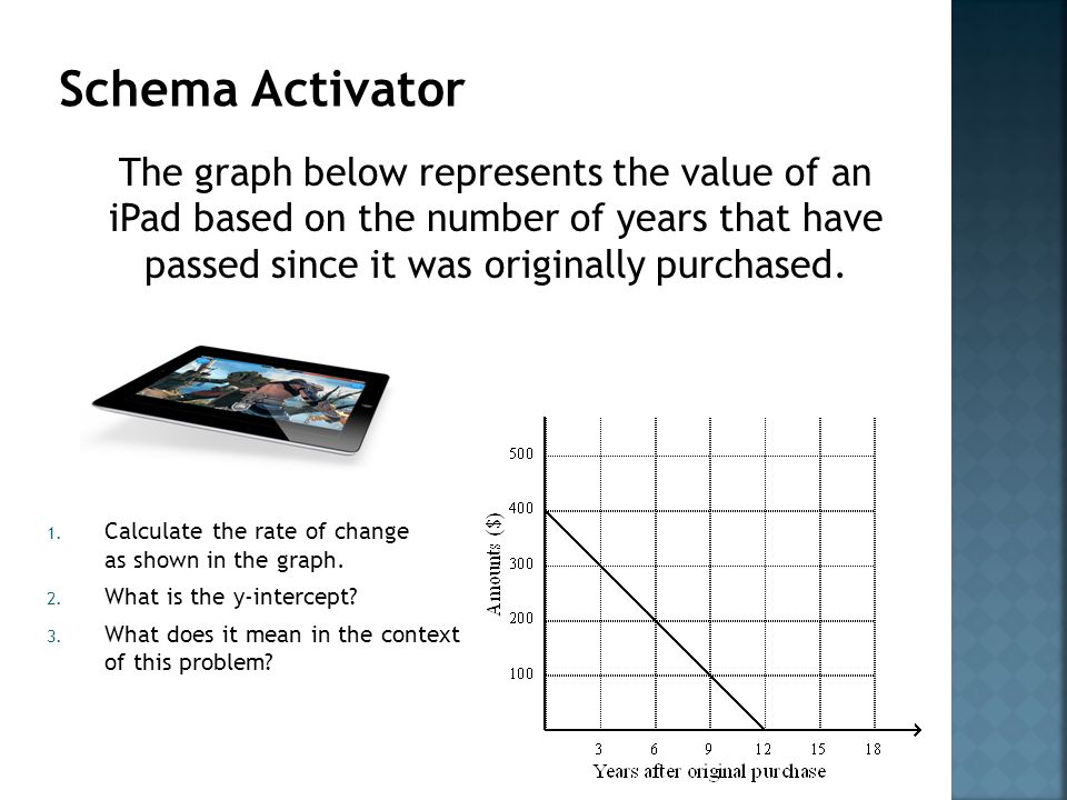 Schema Activator The graph below represents the value of an iPad based on the number of years that have passed since it was originally purchased.