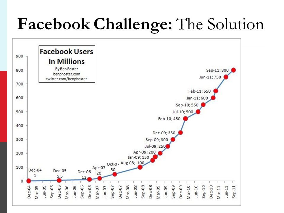Facebook Challenge: The Solution