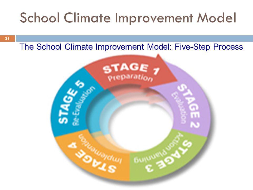School Climate Improvement Model