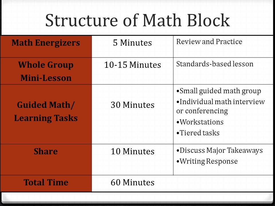 Structure of Math Block