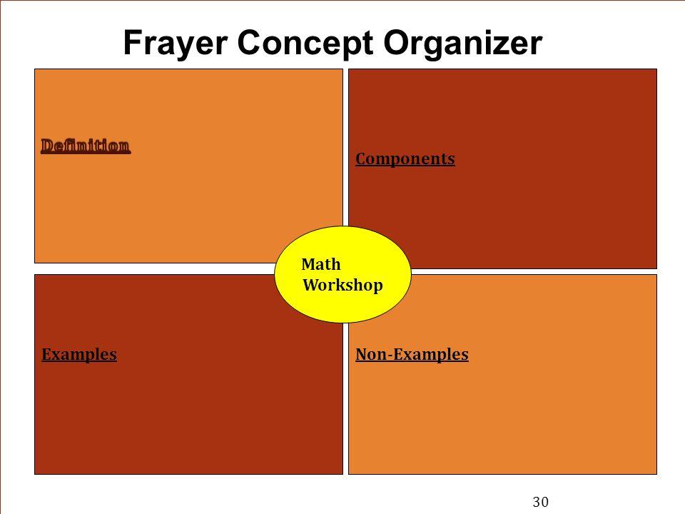 Frayer Concept Organizer