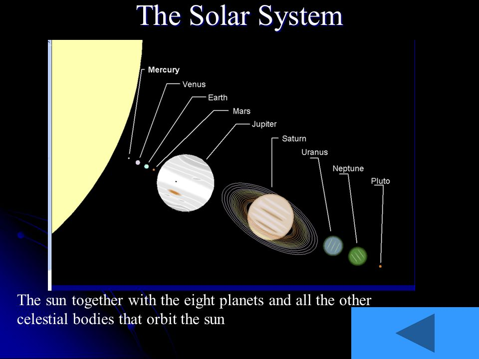 The Solar System The sun together with the eight planets and all the other celestial bodies that orbit the sun.