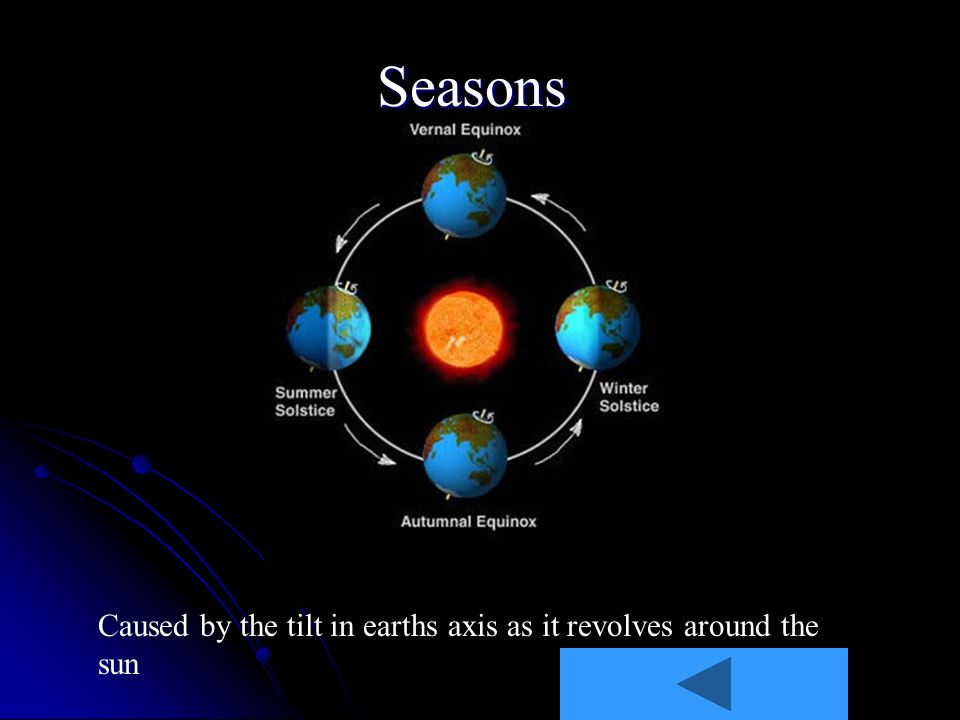 Seasons Caused by the tilt in earths axis as it revolves around the sun