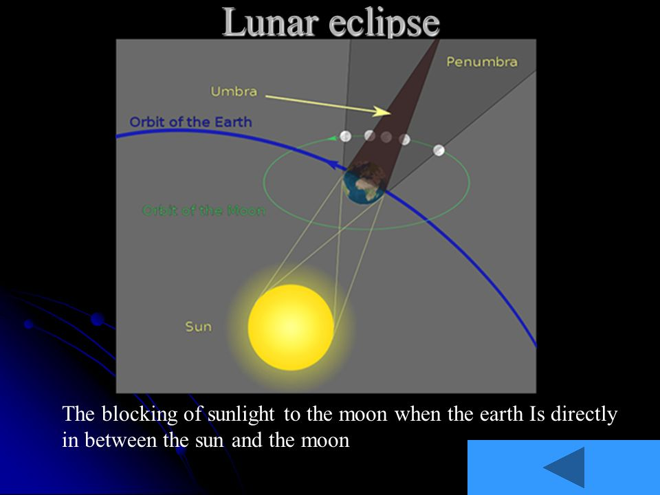 Lunar eclipse The blocking of sunlight to the moon when the earth Is directly in between the sun and the moon.