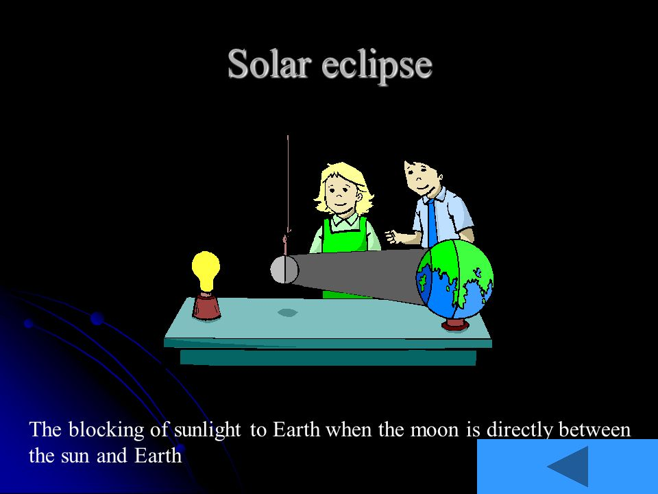 Solar eclipse The blocking of sunlight to Earth when the moon is directly between the sun and Earth